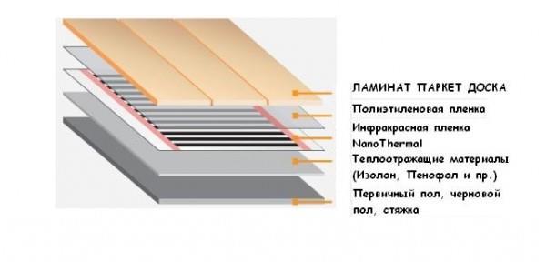 Ламинат под теплый пол фото