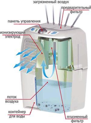 Воздухоочиститель-увлажнитель FANLINE Aqua