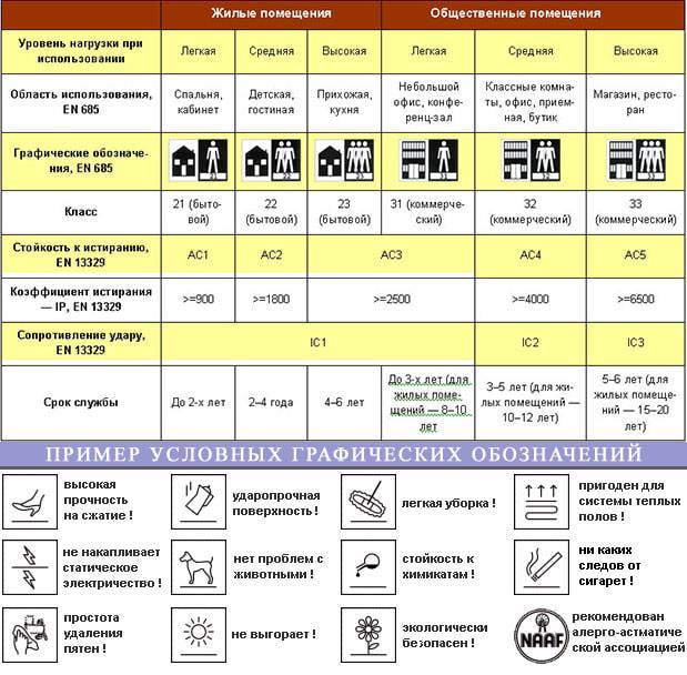 таблицы классов ламината