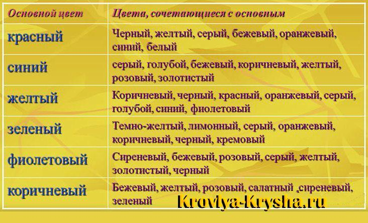 Таблица сочетания цветов для кровли и фасада
