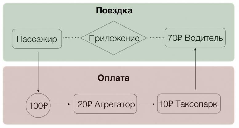 Принцип работы Яндекс-такси, Uber и Гетт такси