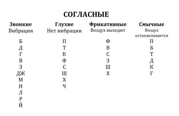 Классификация согласных