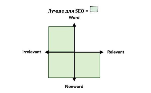 Типы названий для SEO