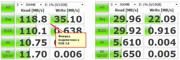 Сравнение скорости работы флешки, подключенной к USB 3.0 и 2.0