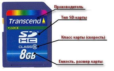 SD-карта от Transcend