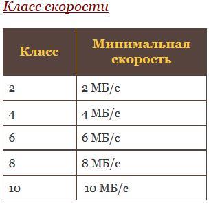 Класс скорости SD-карт