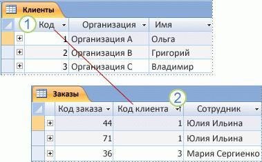 Показаны первичный ключ и внешний ключ в двух таблицах Access