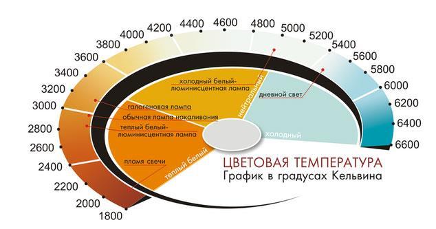 цветовая температура ламп освещения
