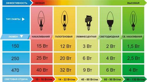 сравнение яркости в люменах простых лампочек и светодиодных