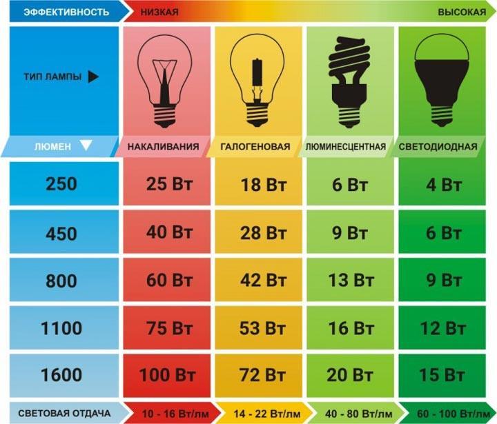 таблица соответствий мощности и яркости лампочек простых и светодиодных люминесцентных