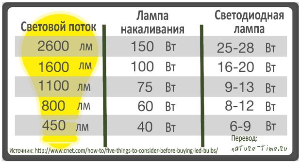Как выбрать светодиодные лампы для дома. Таблица, показывающая зависимость между световым потоком и энергопотреблением лампочки накаливания и светодиодной лампы