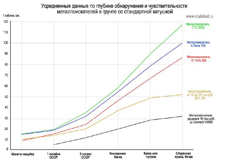 Графие средней глубины обнаружения металлоискателей clubklad.ru