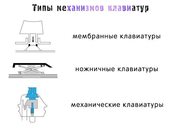 Основные типы механизмов компьютерной клавиатуры