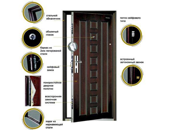 Дополнительные элементы двери