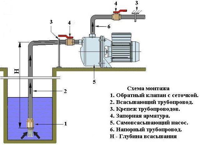 Схема установки поверхностного самовсасывающего насоса