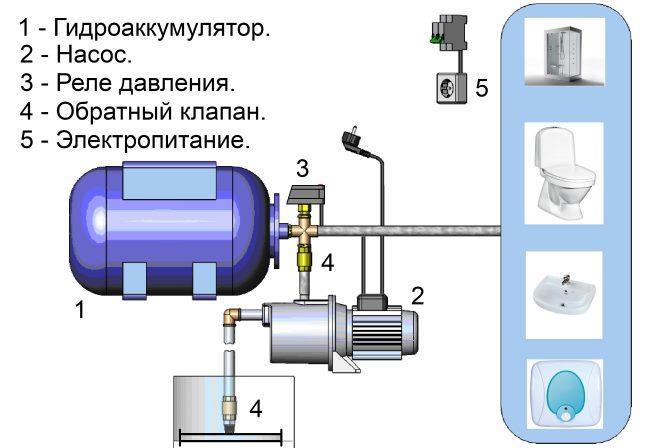 Устройство бытовой насосной станции