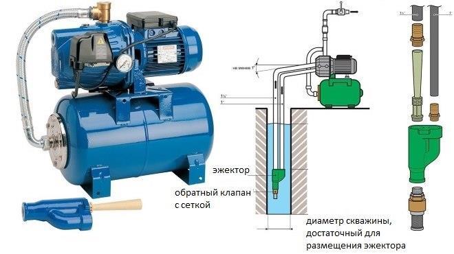 Выносной эжектор позволяет увеличить глубину забора воды