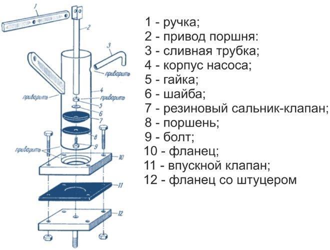 Схема самодельного ручного насоса для скважины