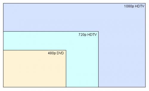 размеры экранов ЖК-телевизоров