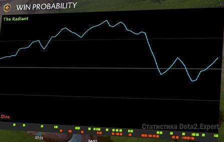 График шансов на победу таким пиков Dota Plus