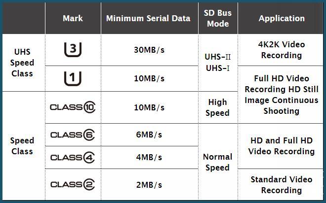 Условные обозначения классов карт памяти