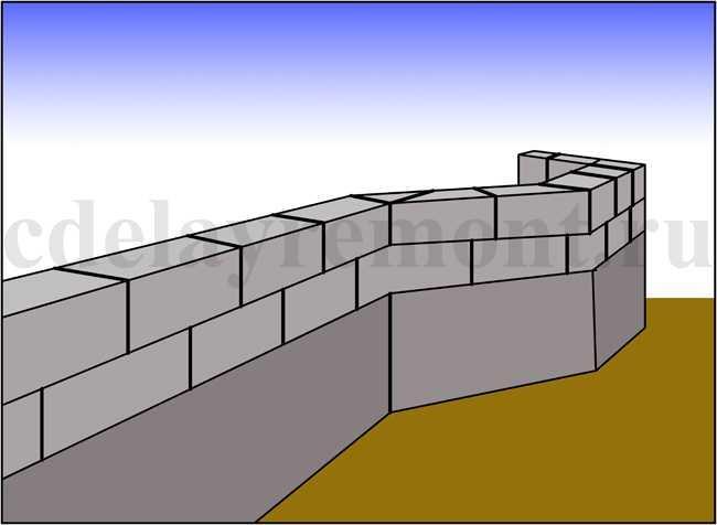 Фундамент для дома, построенного из пеноблоков