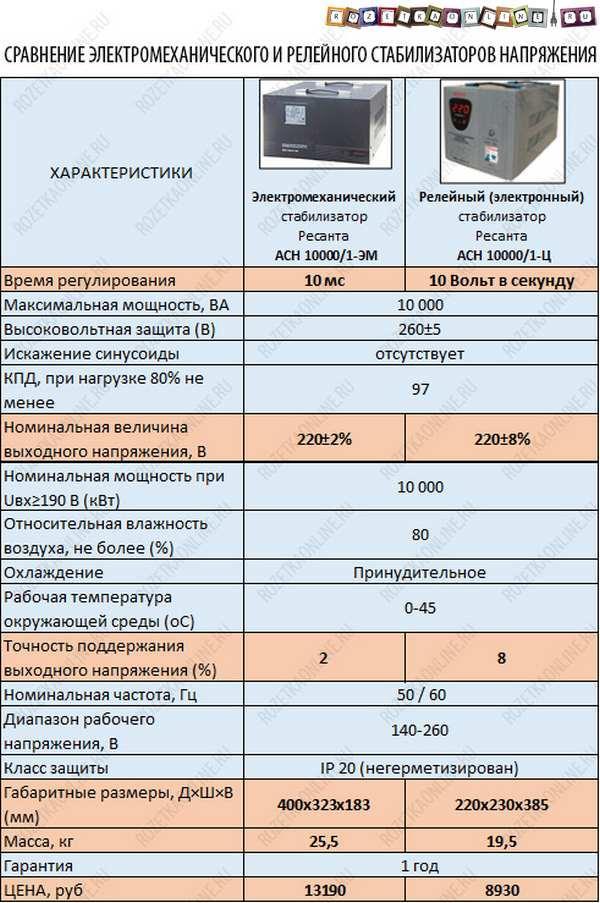 031 harakteristiki ehlektromekhanicheskogo i relejnogo stabilizatorov