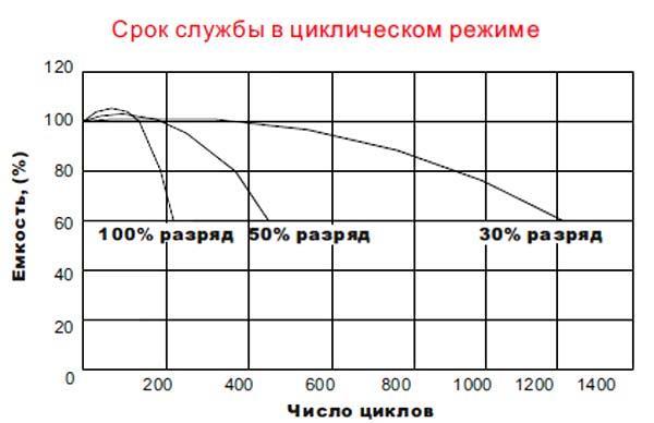 Зависимость срока службы аккумулятора от глубины разряда