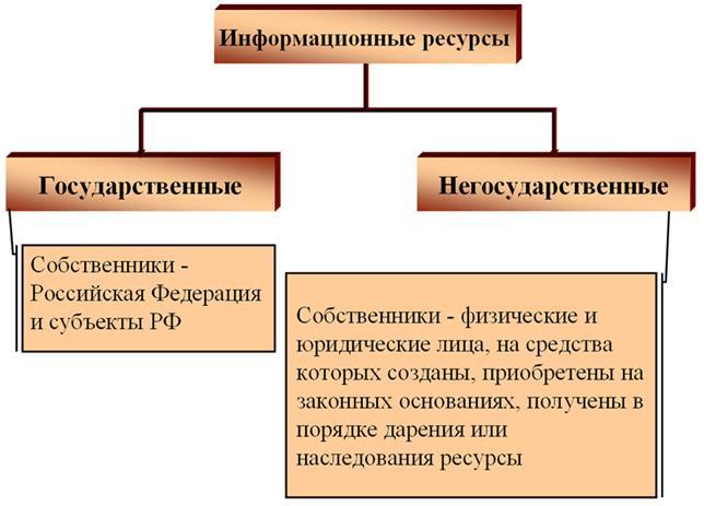 Государственные и негосударственные информационные ресурсы