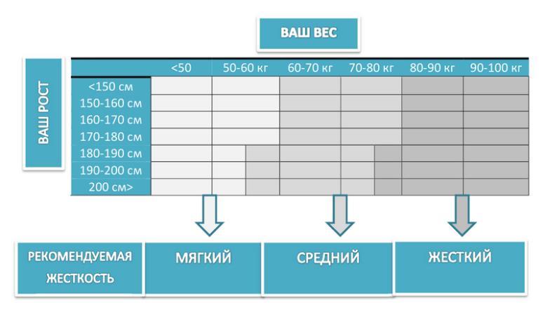 Таблица подбора матраса по росту и весу