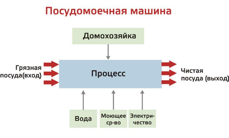 Бизнес-процессы — основа эффективного управления предприятием