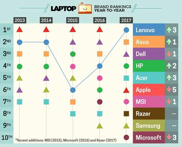 Ноутбуки Microsoft