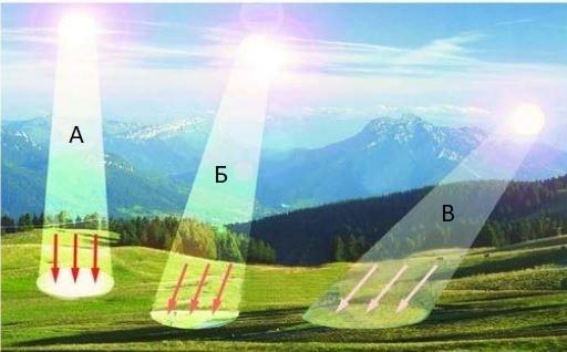 вопрос теста Воздействие солнечных лучей