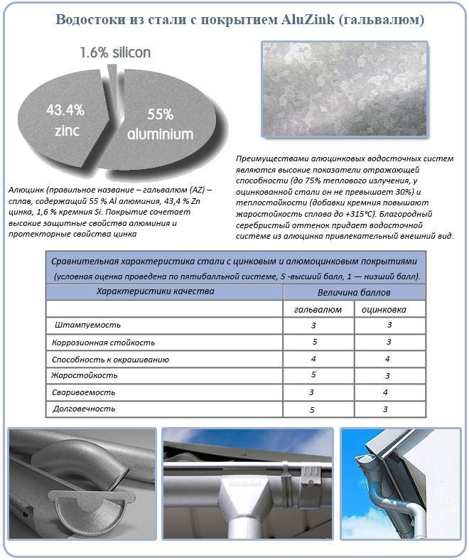 Водостоки из стали с покрытием AluZink