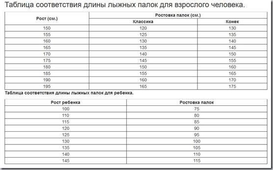 таблица подбора длины лыжных палок
