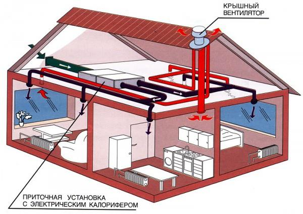 Крышевой вентилятор