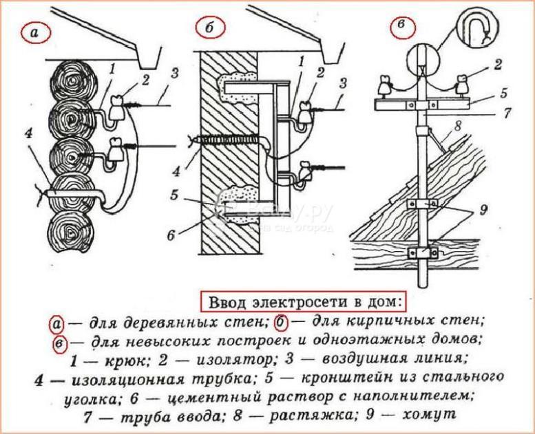 Схема ввода электропитания в частный дом