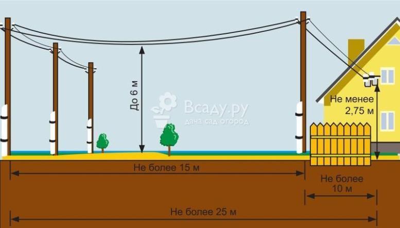Схема ввода электропитания: внешняя проводка к частному дому