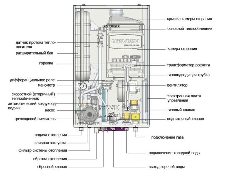 Схема устройства отопительного прибора