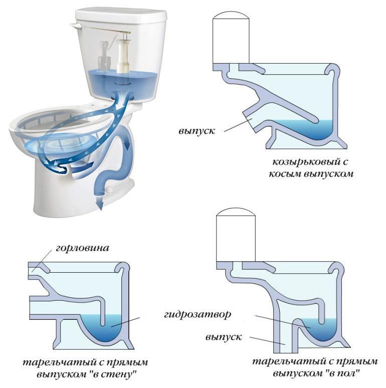Форма выпускного патрубка сливной системы