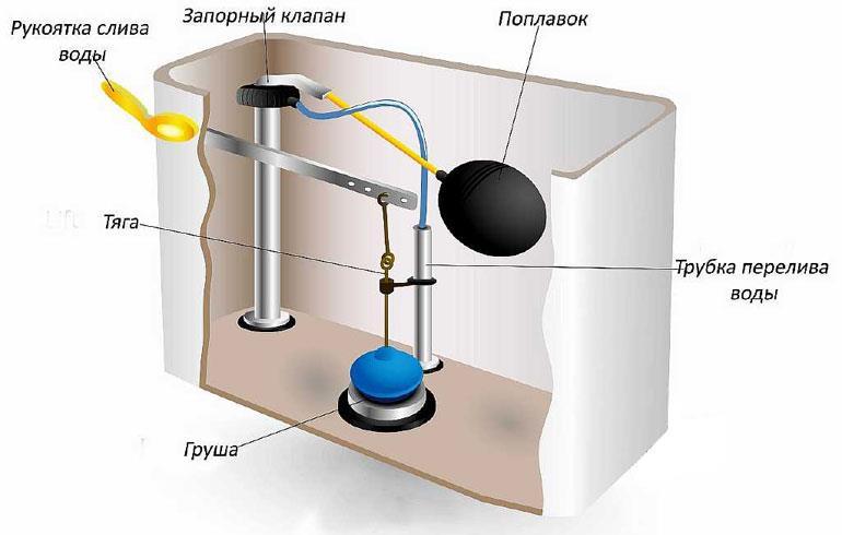 устройство смывного бачка