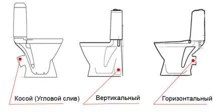 Типы выпуска унитаза