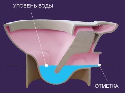 Унитаз с системой антивсплеск
