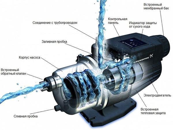 процесс подачи воды