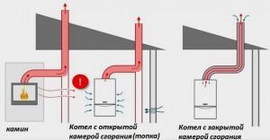 схема открытая и закрытая камера сгорания