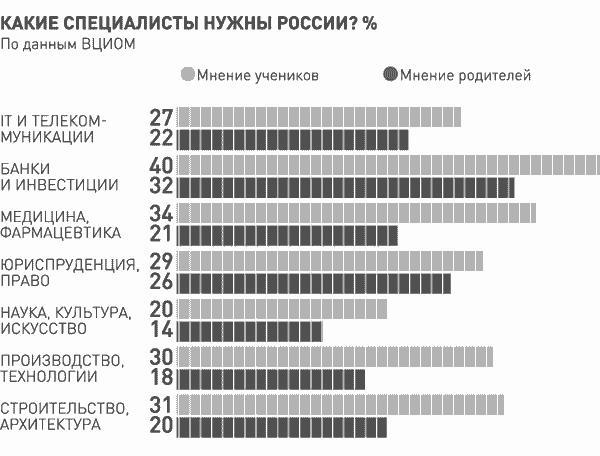 Самые популярные профессии в России