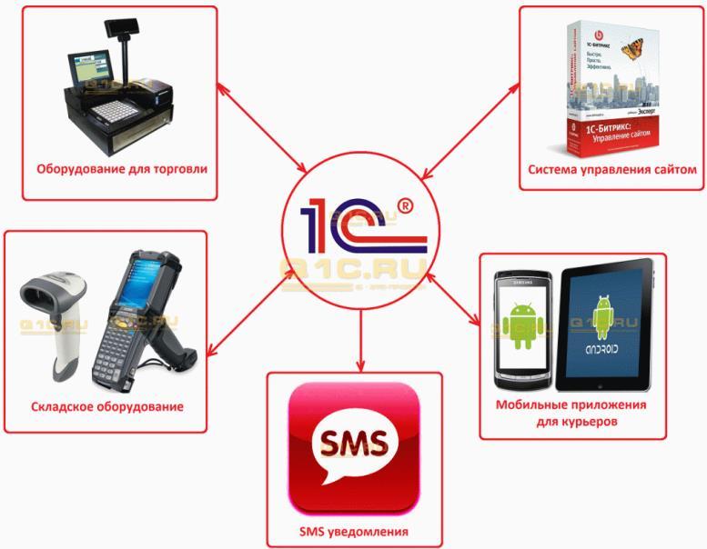 схема интернет магазина на базе 1С