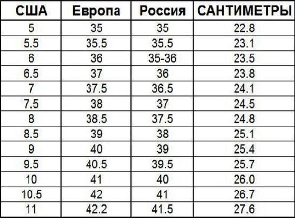 Таблица соответствия европейских размеров обуви на русские. Как вычислить размер