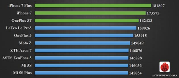 Рейтинг производительности смартфонов по версии AnTuTu