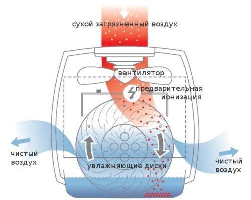 "Технология ""водяной бани"""